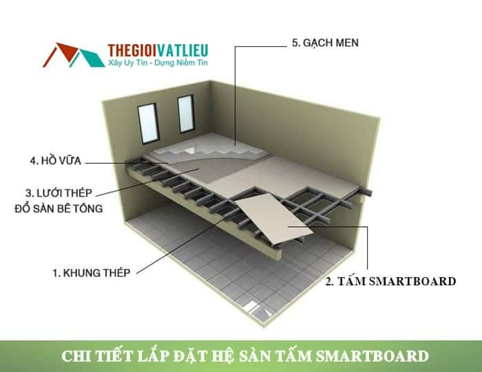 tấm lót sàn smartboard